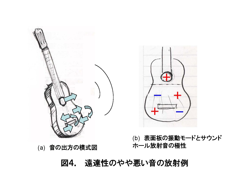 楽器音響:クラシカル・ギター ...